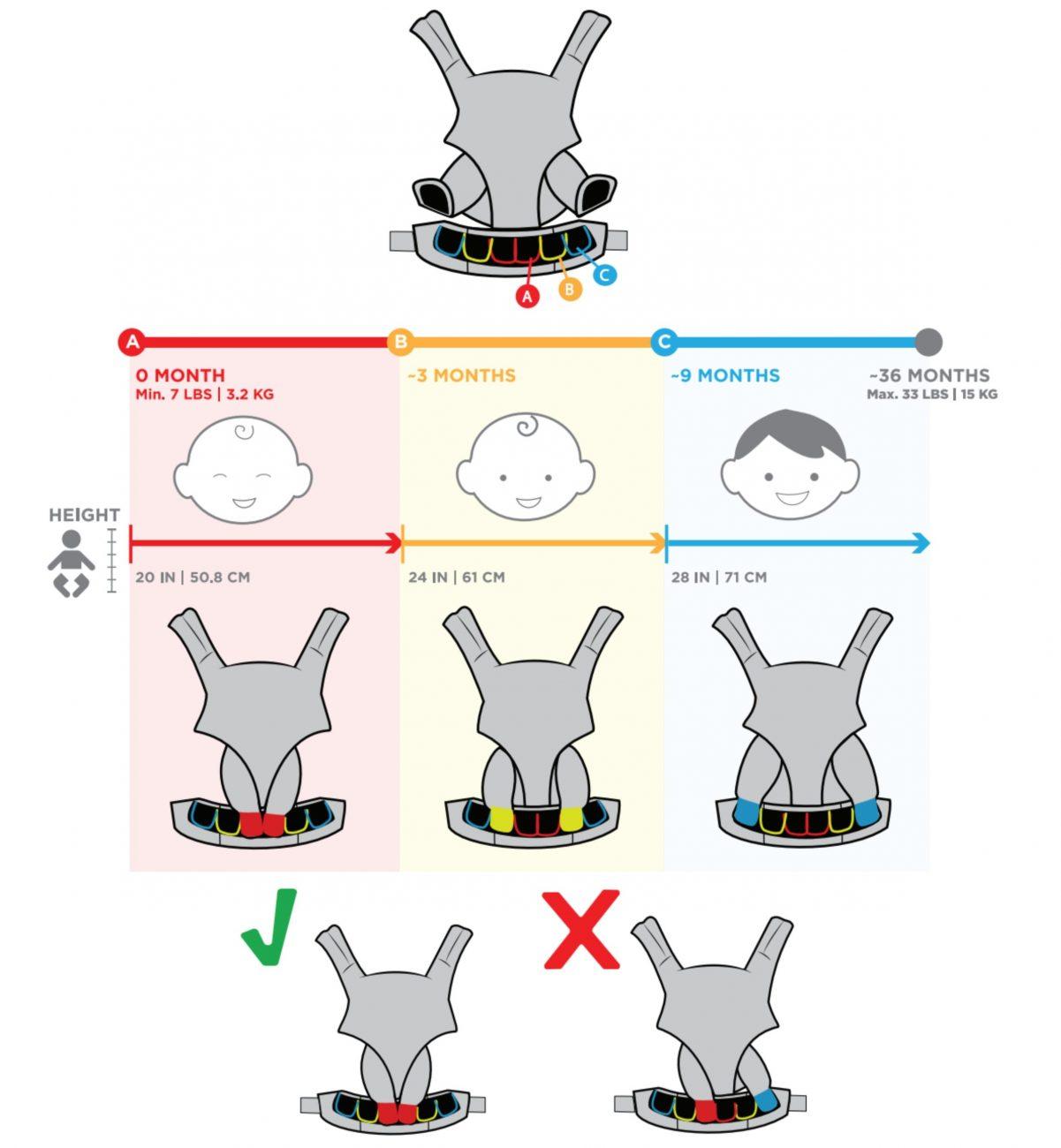 ergobaby omni 360 adjustment